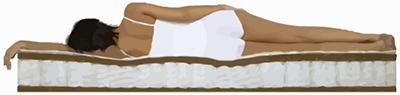 Худой человек с весом около 60 кг на жестком матрасе с независимыми пружинами и <i>влияние</i> кокосовым волокном