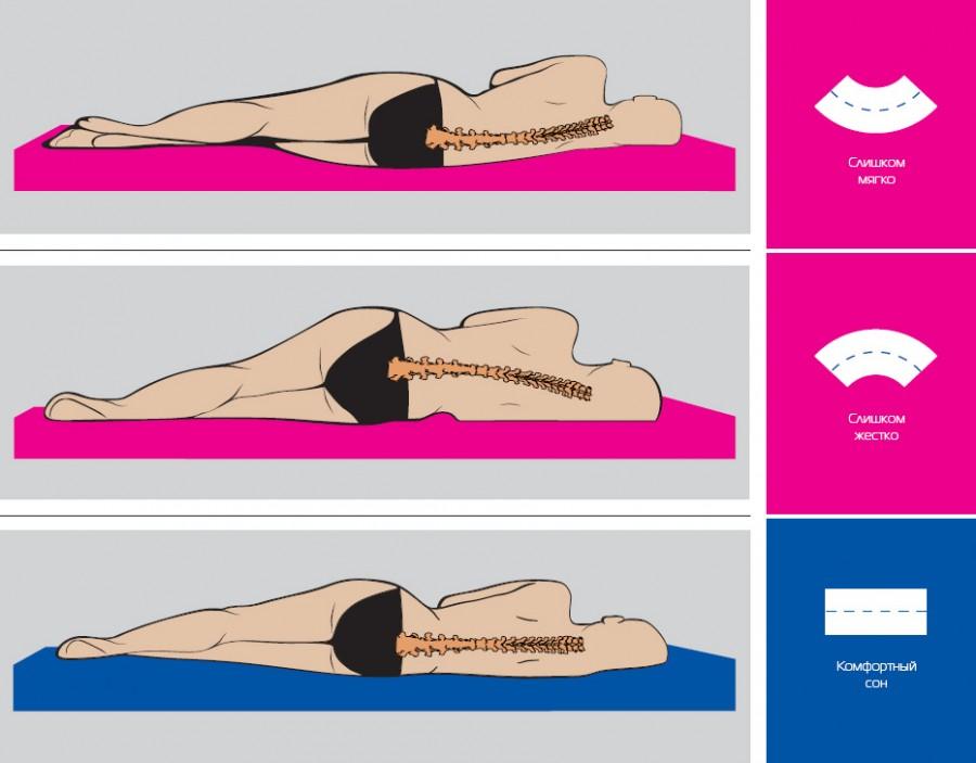 Матрацы ортопедические матрасы недорого спб